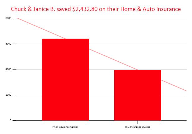 Chuck & Janice B. saved $2,432.80 on their Home & Auto Insurance