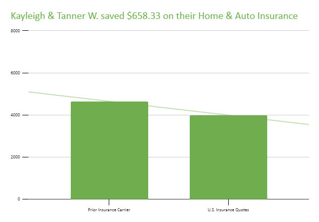Kayleigh & Tanner W. saved $658.33 on their Home & Auto Insurance