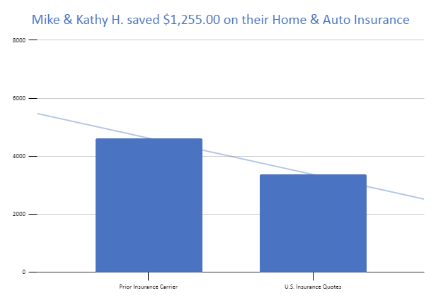 Mike & Kathy H. saved $1,255.00 on their Home & Auto Insurance