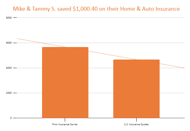 Mike & Tammy S. saved $1,000.40 on their Home & Auto Insurance